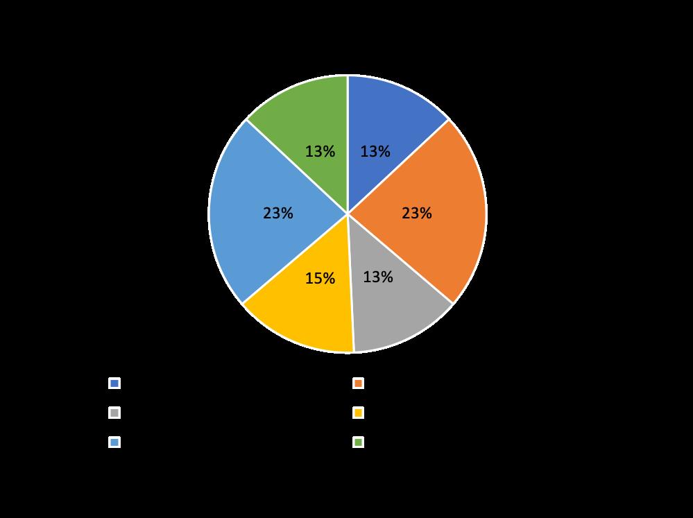 作画のデジタル化・CGの導入 割合
